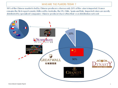 china wine market Wine in china jump to  china is now the world's largest market for red wine china's consumption of red wine has grown by 136% since 2008,.